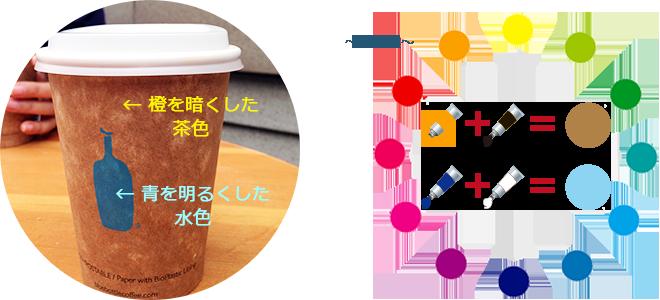 ブルーボトルコーヒーのカップ